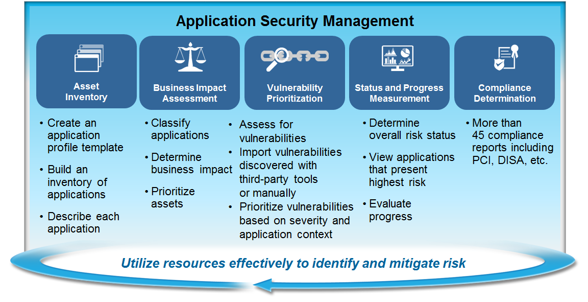 ibm-security-appscan-security-management